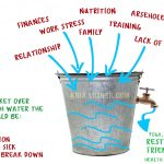 The Stress Bucket